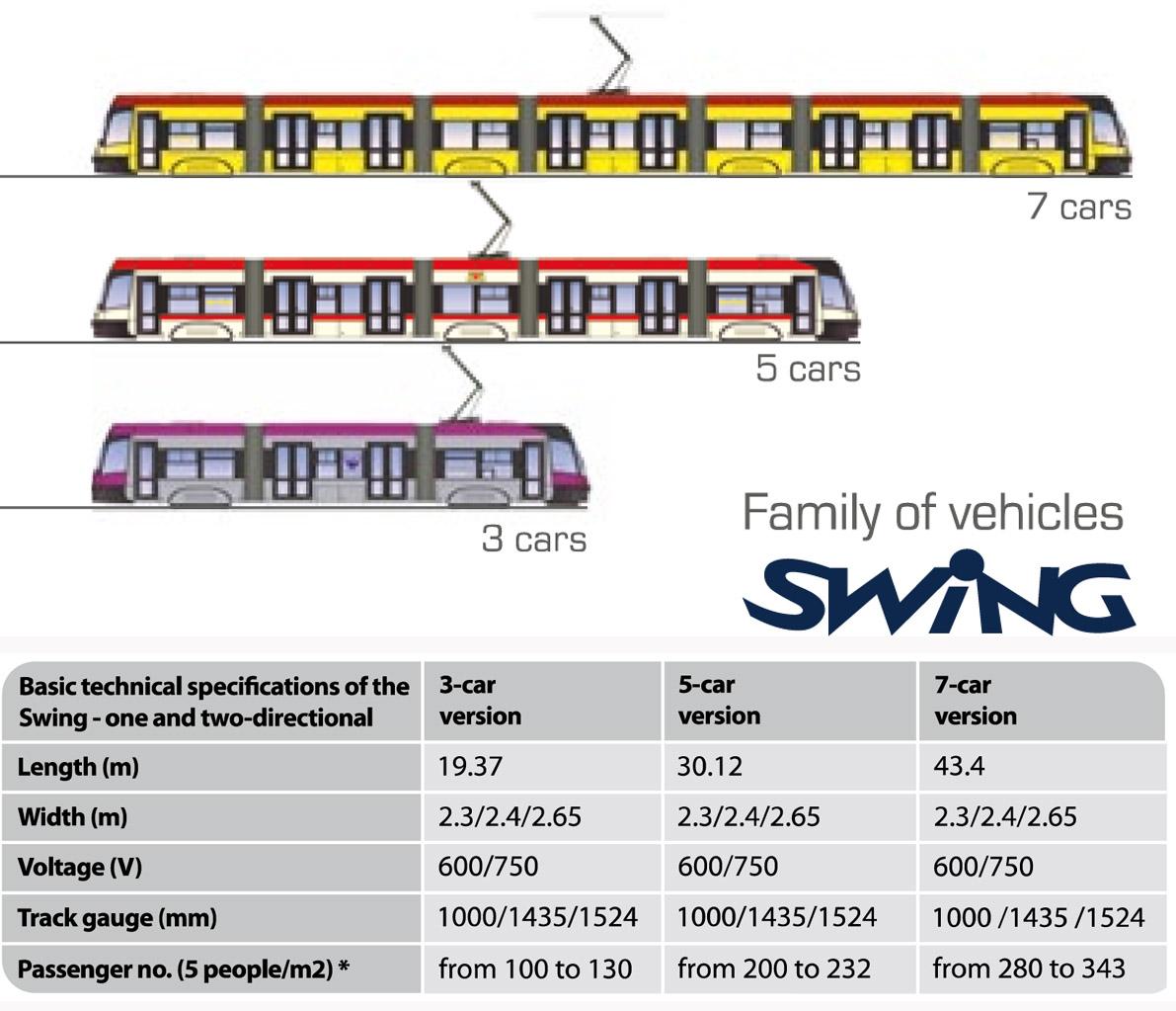 www.pesa.pl/download/ENG/trams.pdf