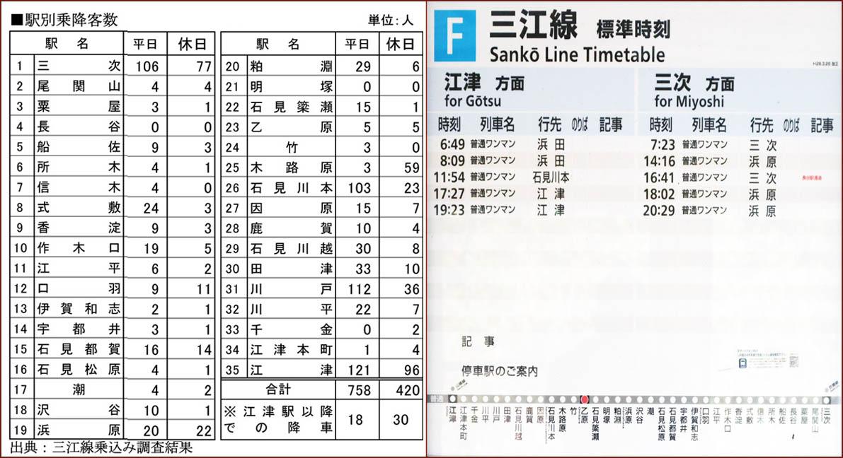 03_駅別利用客_100